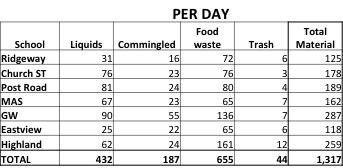 White Plains data per day