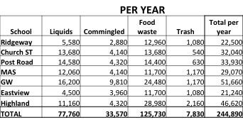 White Plains data per year